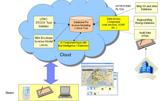 Energy Audit Tool Cbei