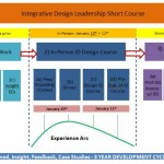 Research-Report-Integrative-Design-Leadership-Program-Figure-2-alonabra@upenn.edu_