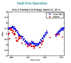 fault-free-diagnostics-fiugre